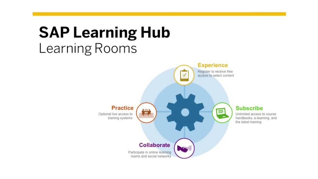 SAP Learning Hub