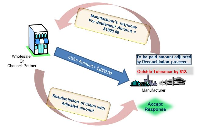 SAP Vistex - Reconciliation Process